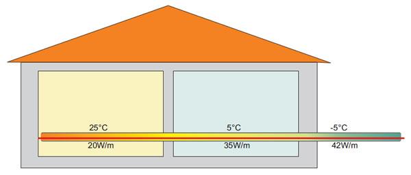 primena samoregulisucih grejnih kablova